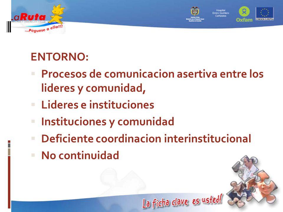 ENTORNO:Procesos de comunicacion asertiva entre los lideres y comunidad, Lideres e instituciones. Instituciones y comunidad.