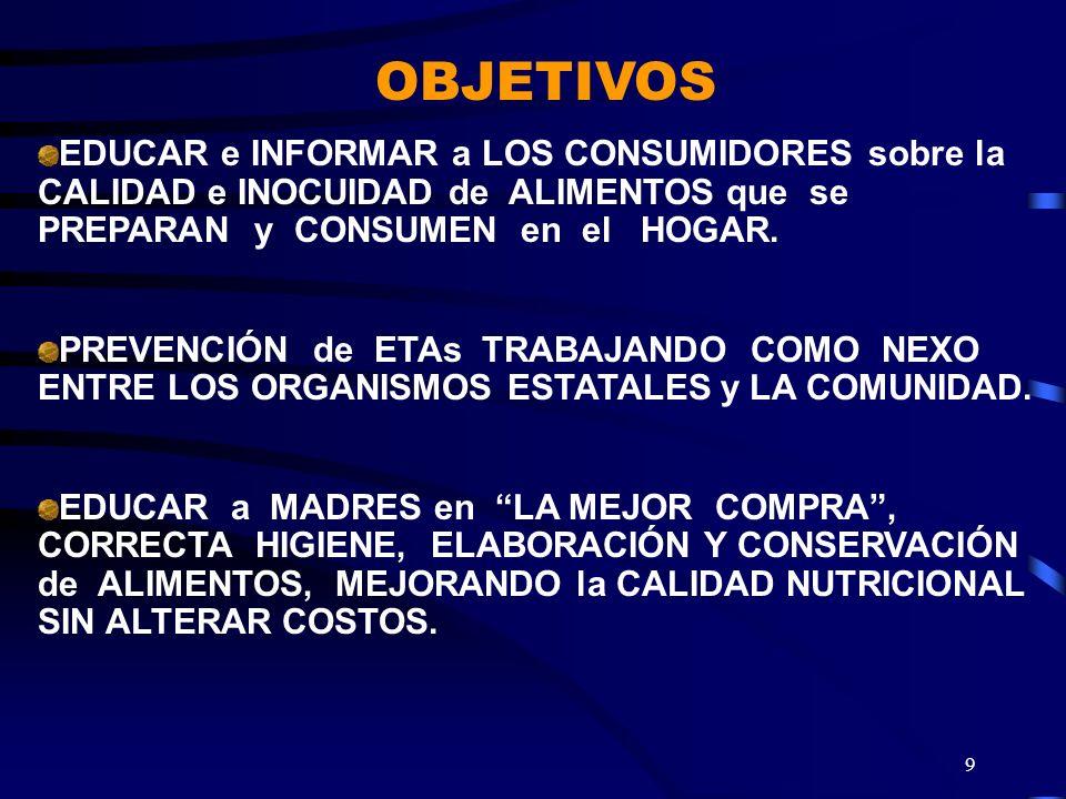 OBJETIVOS EDUCAR e INFORMAR a LOS CONSUMIDORES sobre la CALIDAD e INOCUIDAD de ALIMENTOS que se PREPARAN y CONSUMEN en el HOGAR.