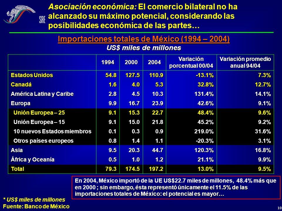 Importaciones totales de México (1994 – 2004)