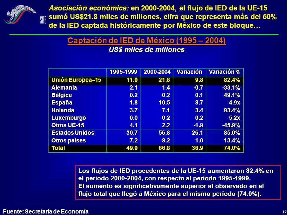 Captación de IED de México (1995 – 2004)