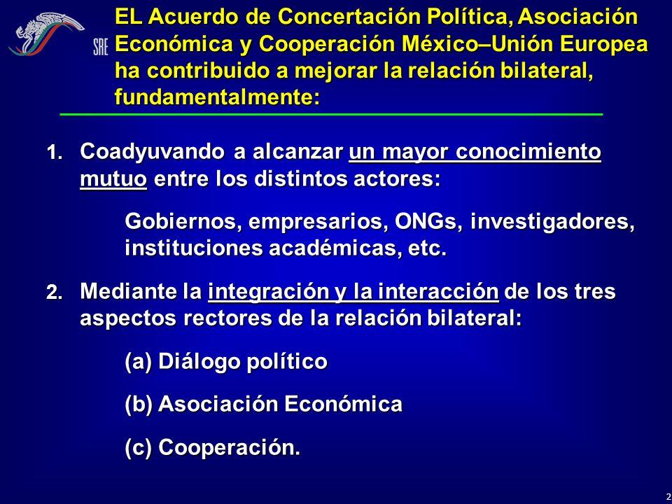 (b) Asociación Económica (c) Cooperación.