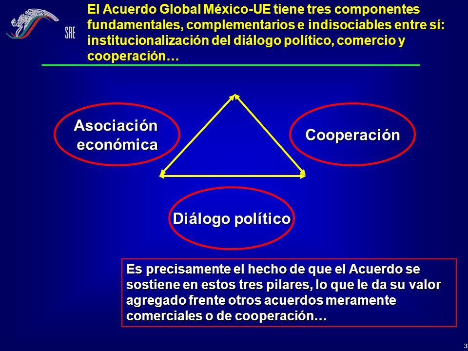 Asociación económica Cooperación Diálogo político