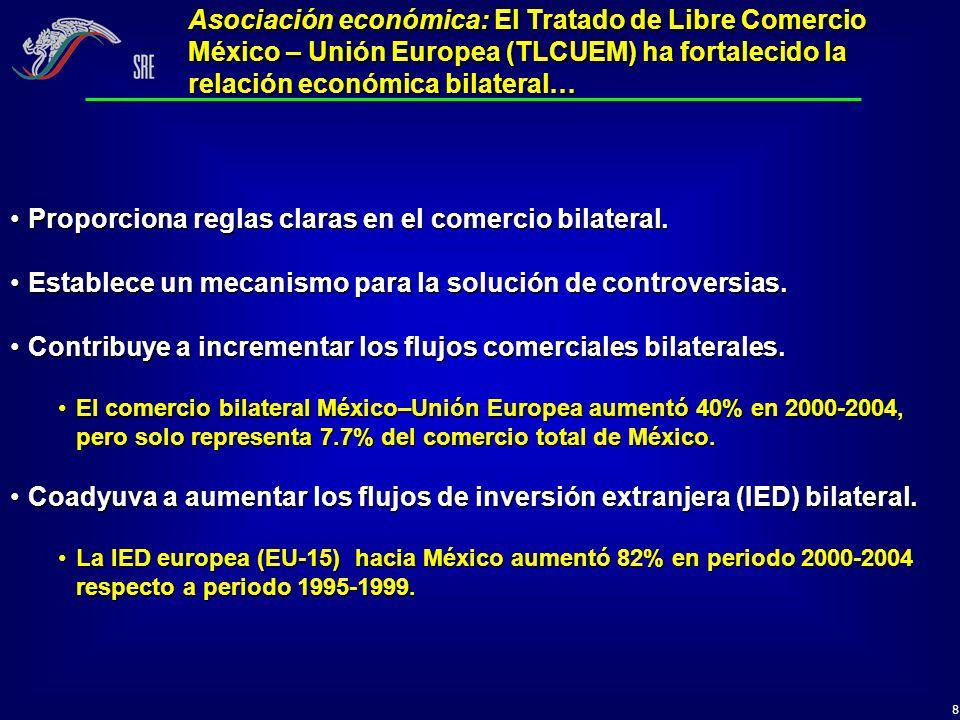 Proporciona reglas claras en el comercio bilateral.