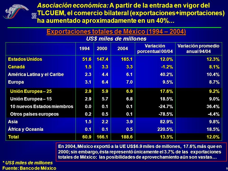 Exportaciones totales de México (1994 – 2004)