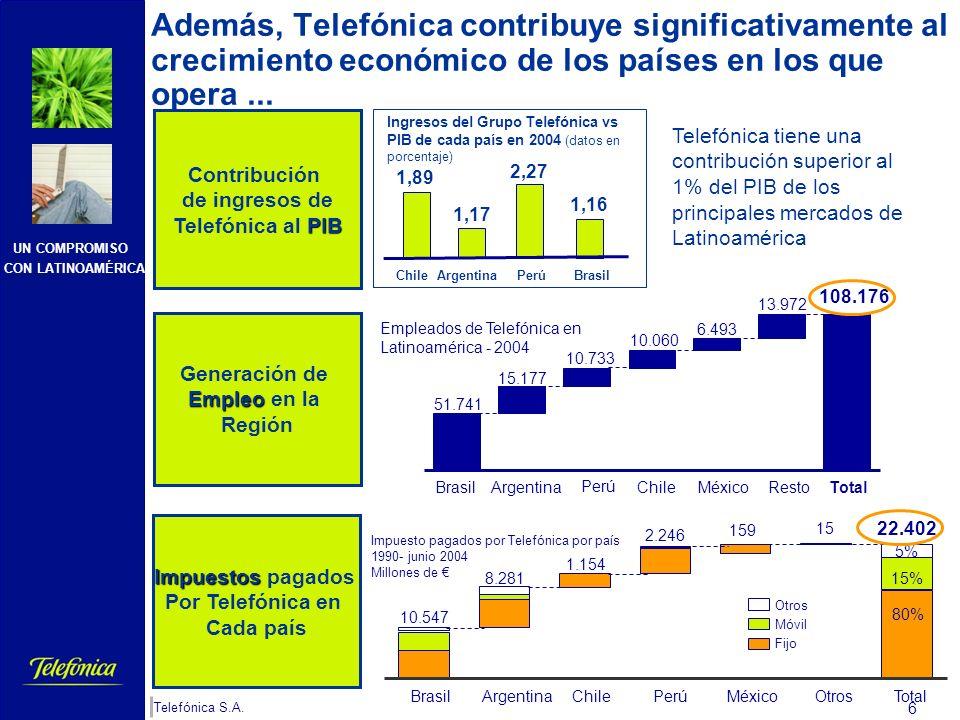Además, Telefónica contribuye significativamente al crecimiento económico de los países en los que opera ...