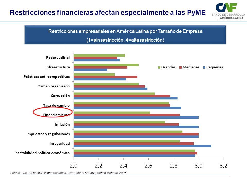 Restricciones financieras afectan especialmente a las PyME