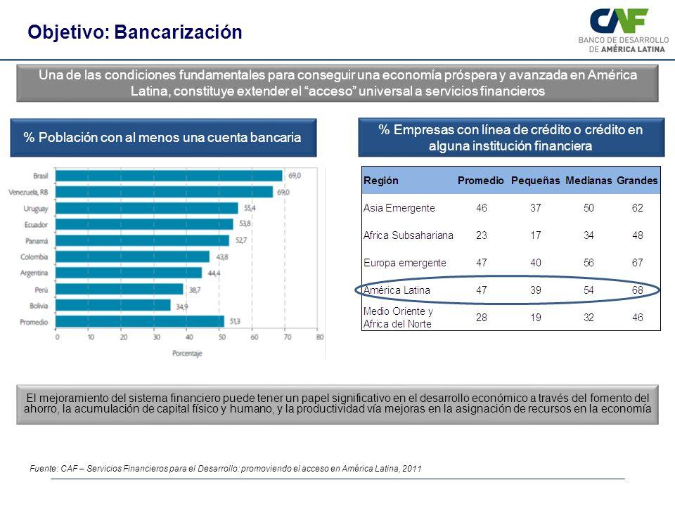 % Población con al menos una cuenta bancaria