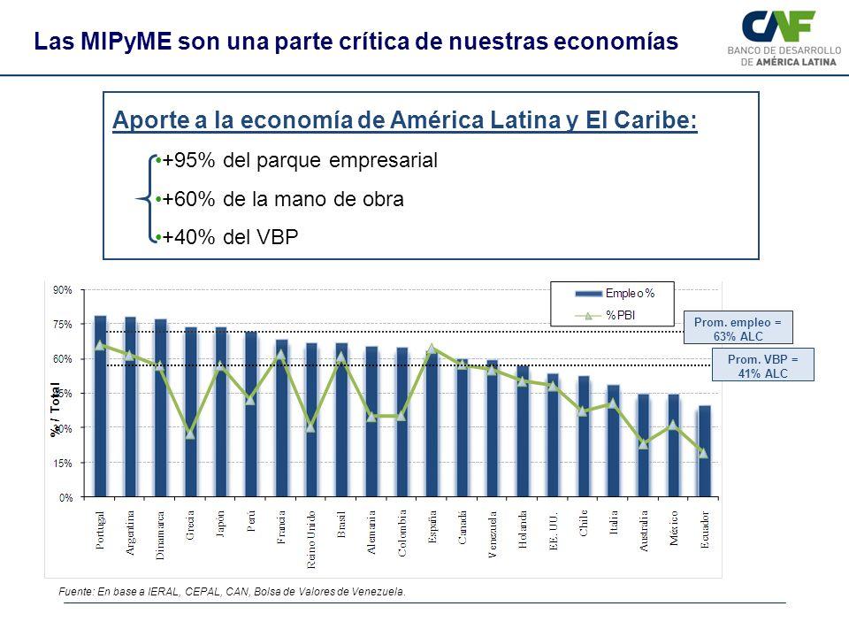 Las MIPyME son una parte crítica de nuestras economías