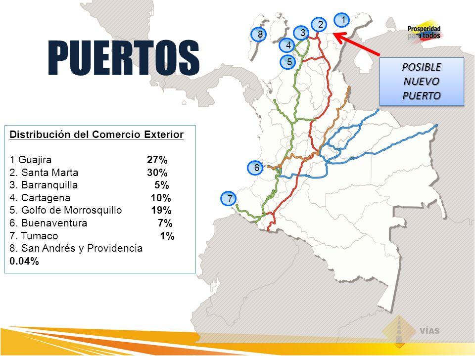 PUERTOS POSIBLE NUEVO PUERTO Distribución del Comercio Exterior