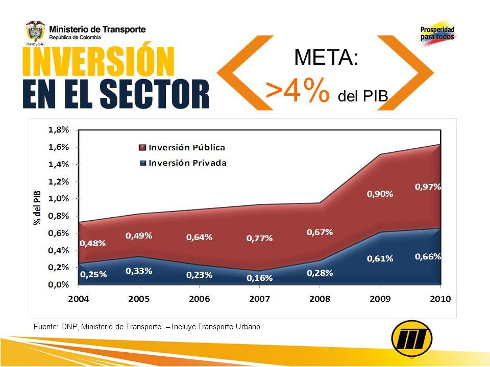INVERSIÓN EN EL SECTOR >4% del PIB META: