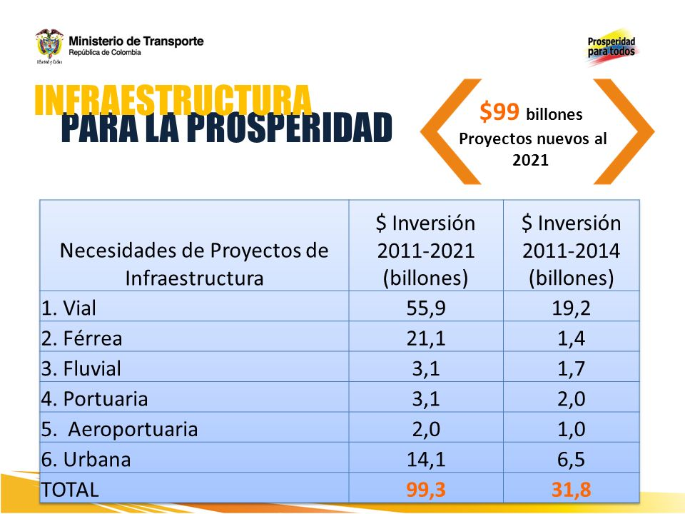 INFRAESTRUCTURA PARA LA PROSPERIDAD $99 billones