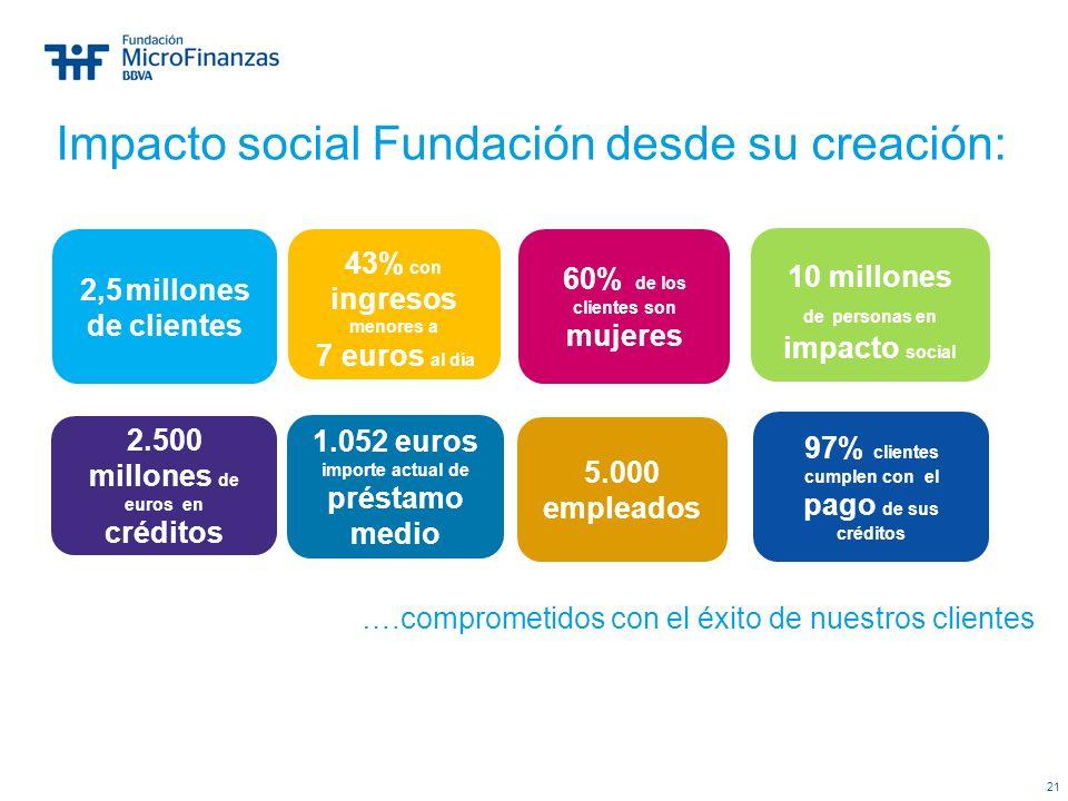 Impacto social Fundación desde su creación: