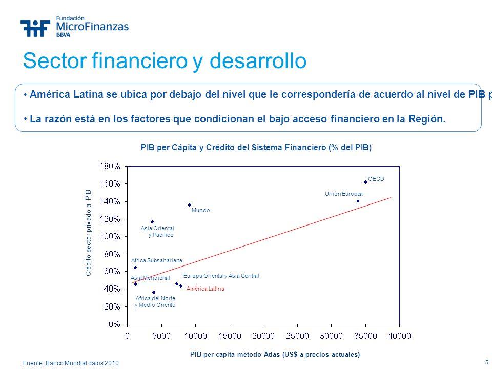 PIB per Cápita y Crédito del Sistema Financiero (% del PIB)