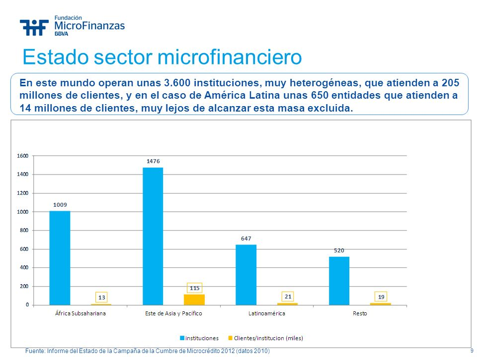 Estado sector microfinanciero