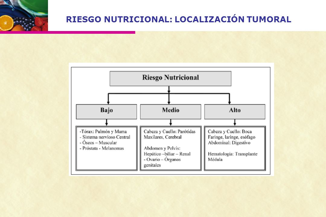 RIESGO NUTRICIONAL: LOCALIZACIÓN TUMORAL