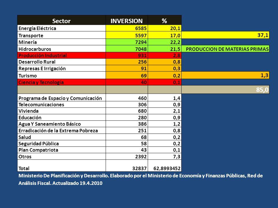 Sector INVERSION % 85,0 37,1 1,3 Energía Eléctrica 6585 20,1