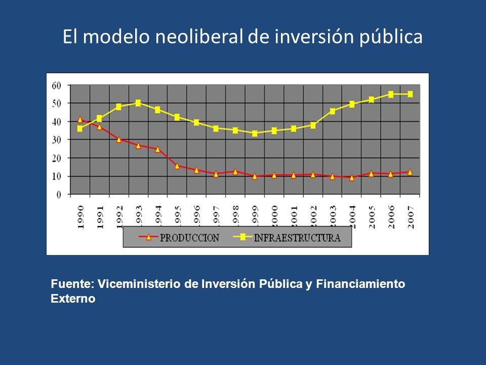 El modelo neoliberal de inversión pública