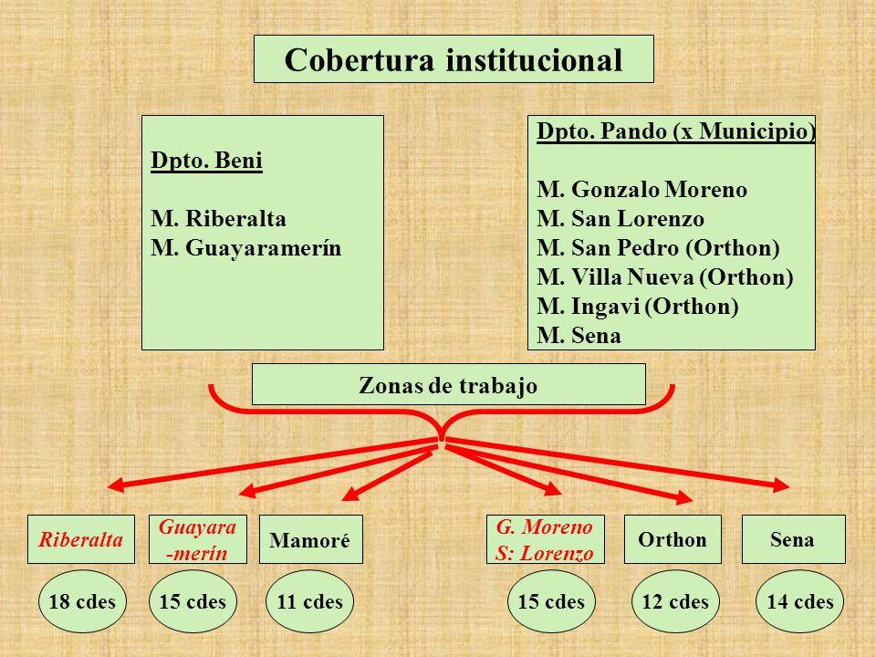 Cobertura institucional