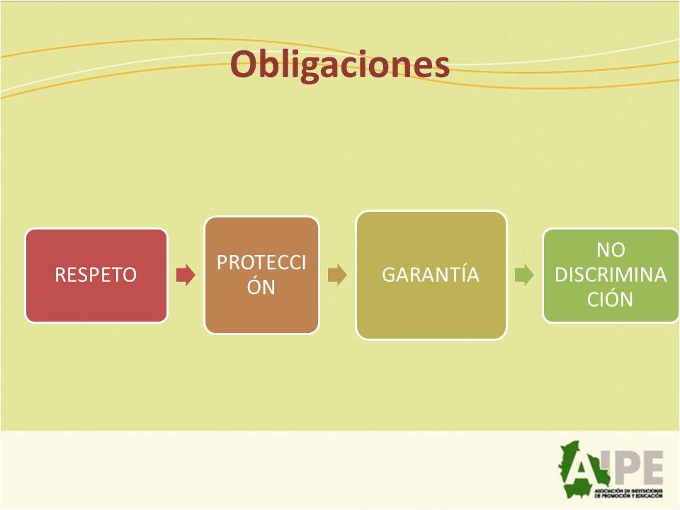 Obligaciones RESPETO PROTECCIÓN GARANTÍA NO DISCRIMINACIÓN