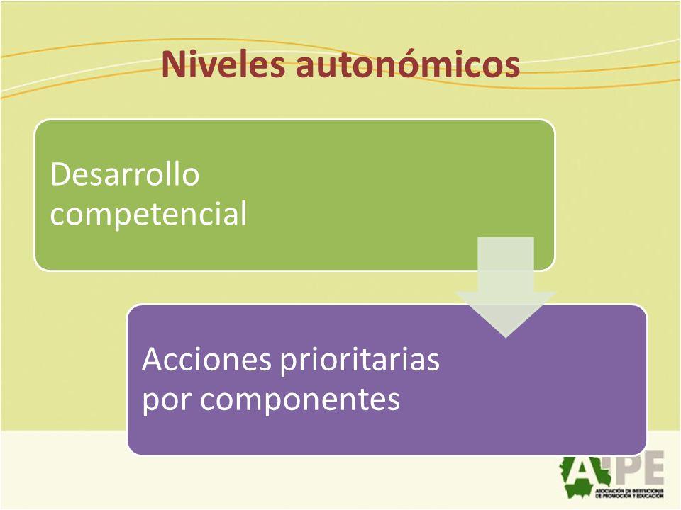Niveles autonómicos Desarrollo competencial
