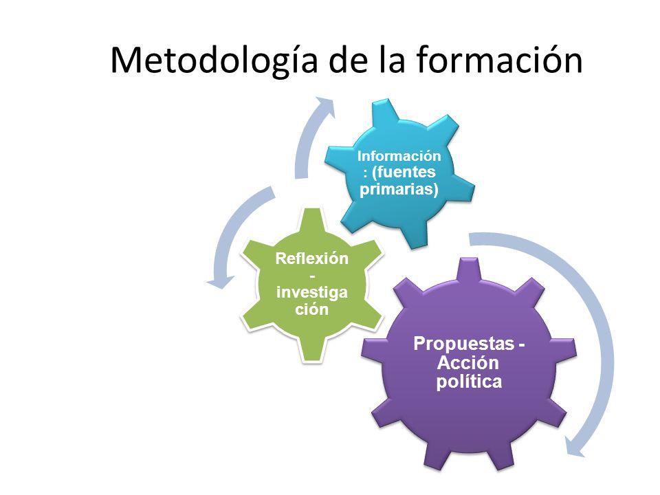 Metodología de la formación