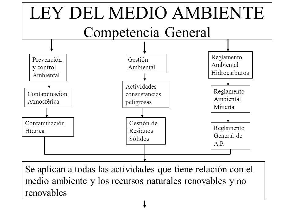 LEY DEL MEDIO AMBIENTE Competencia General