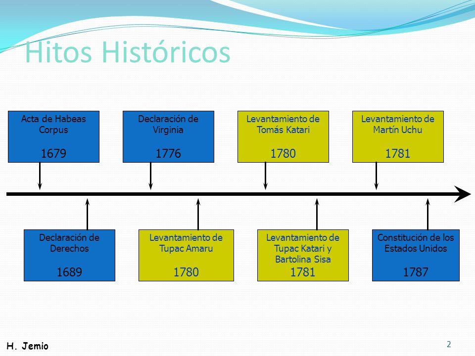 Hitos HistóricosActa de Habeas. Corpus. 1679. Declaración de. Virginia. 1776. Levantamiento de. Tomás Katari.
