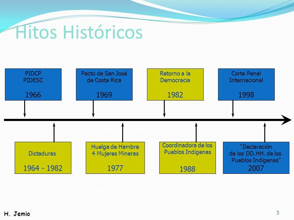 Hitos Históricos 1966 1969 1982 1998 1964 - 1982 1977 1988 2007 PIDCP