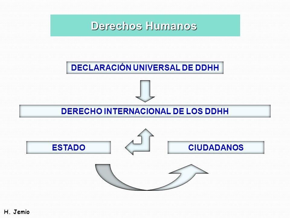 DECLARACIÓN UNIVERSAL DE DDHH DERECHO INTERNACIONAL DE LOS DDHH