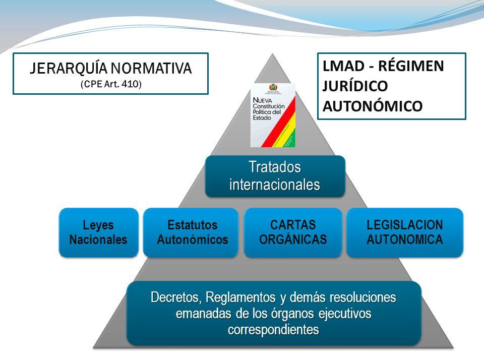 Estatutos Autonómicos LEGISLACION AUTONOMICA