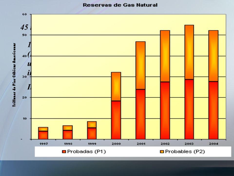 45 millones de m3 de gas/día= 0.58 TCF/año