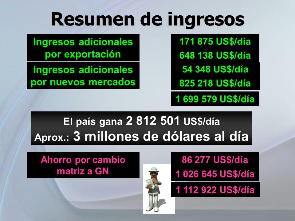 Resumen de ingresos Ingresos adicionales por exportación
