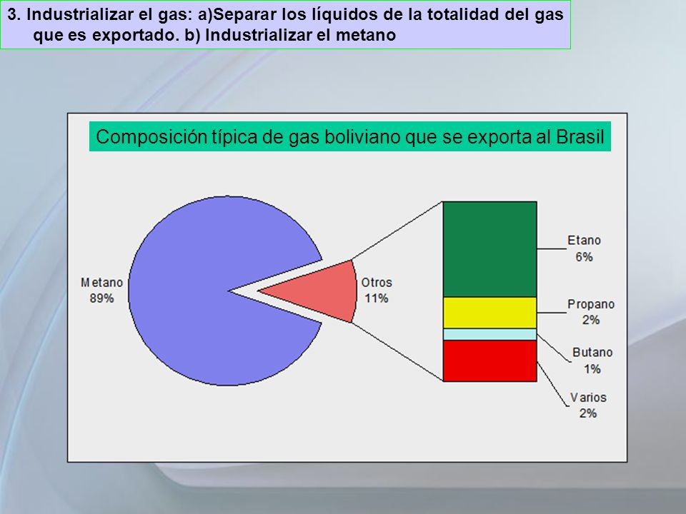 Composición típica de gas boliviano que se exporta al Brasil