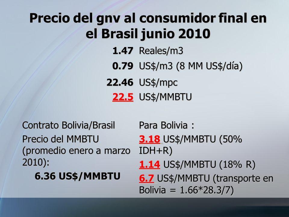 Precio del gnv al consumidor final en el Brasil junio 2010