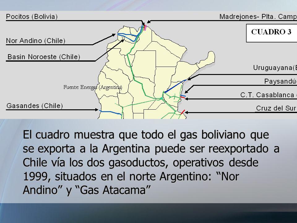 El cuadro muestra que todo el gas boliviano que se exporta a la Argentina puede ser reexportado a Chile vía los dos gasoductos, operativos desde 1999, situados en el norte Argentino: Nor Andino y Gas Atacama
