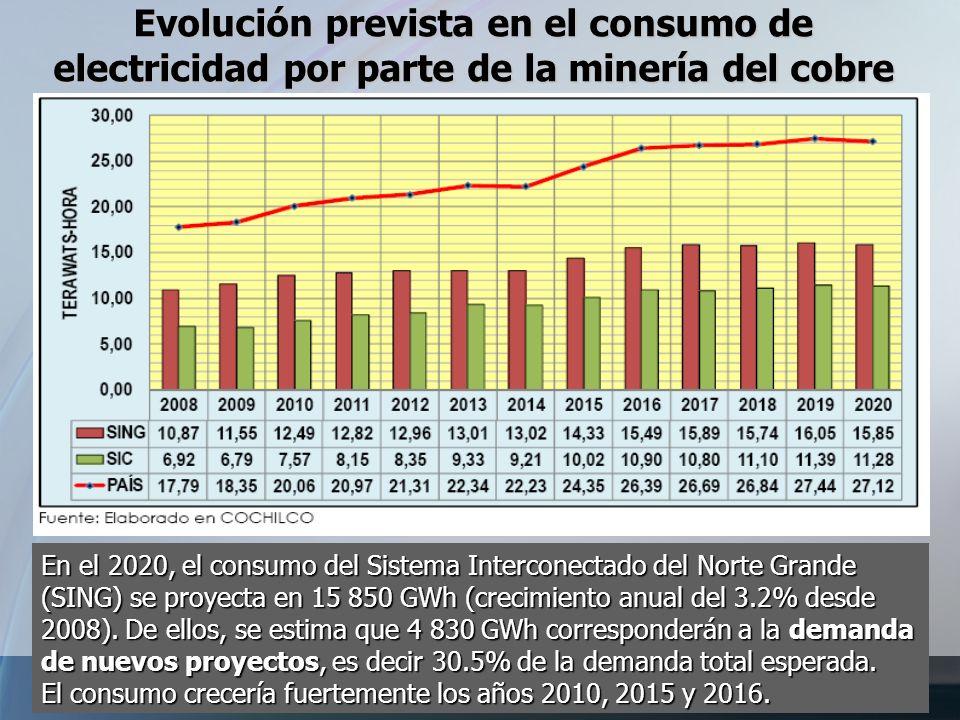 Evolución prevista en el consumo de electricidad por parte de la minería del cobre