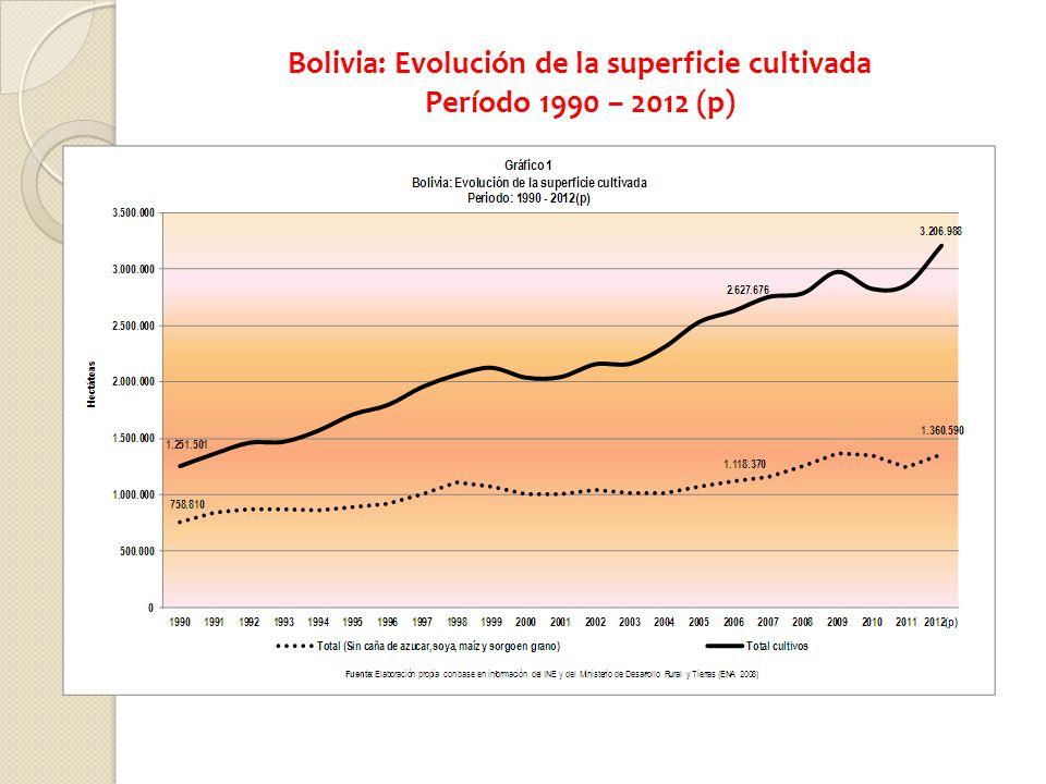 Bolivia: Evolución de la superficie cultivada