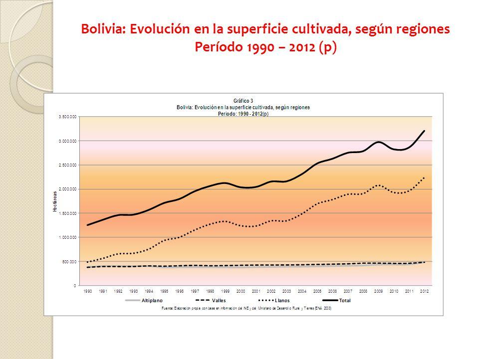 Bolivia: Evolución en la superficie cultivada, según regiones Período 1990 – 2012 (p)