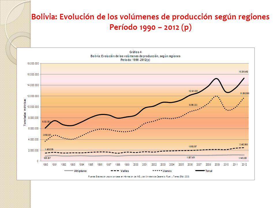 Bolivia: Evolución de los volúmenes de producción según regiones