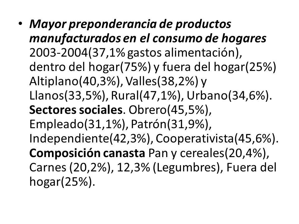 Mayor preponderancia de productos manufacturados en el consumo de hogares 2003-2004(37,1% gastos alimentación), dentro del hogar(75%) y fuera del hogar(25%) Altiplano(40,3%), Valles(38,2%) y Llanos(33,5%), Rural(47,1%), Urbano(34,6%).