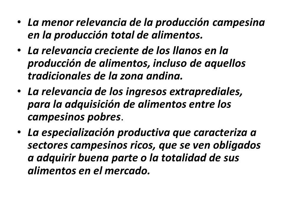 La menor relevancia de la producción campesina en la producción total de alimentos.