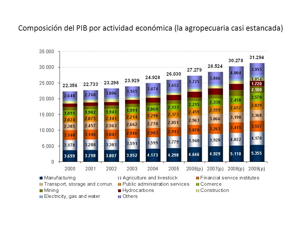 Composición del PIB por actividad económica (la agropecuaria casi estancada)