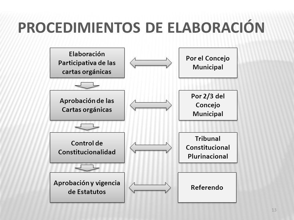 PROCEDIMIENTOS DE ELABORACIÓN
