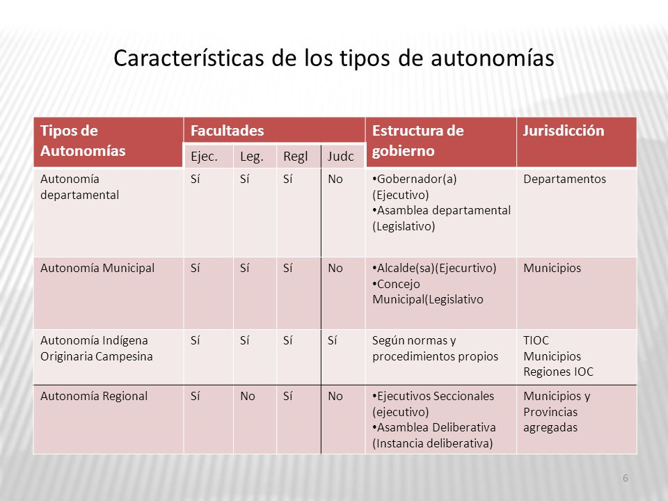 Características de los tipos de autonomías