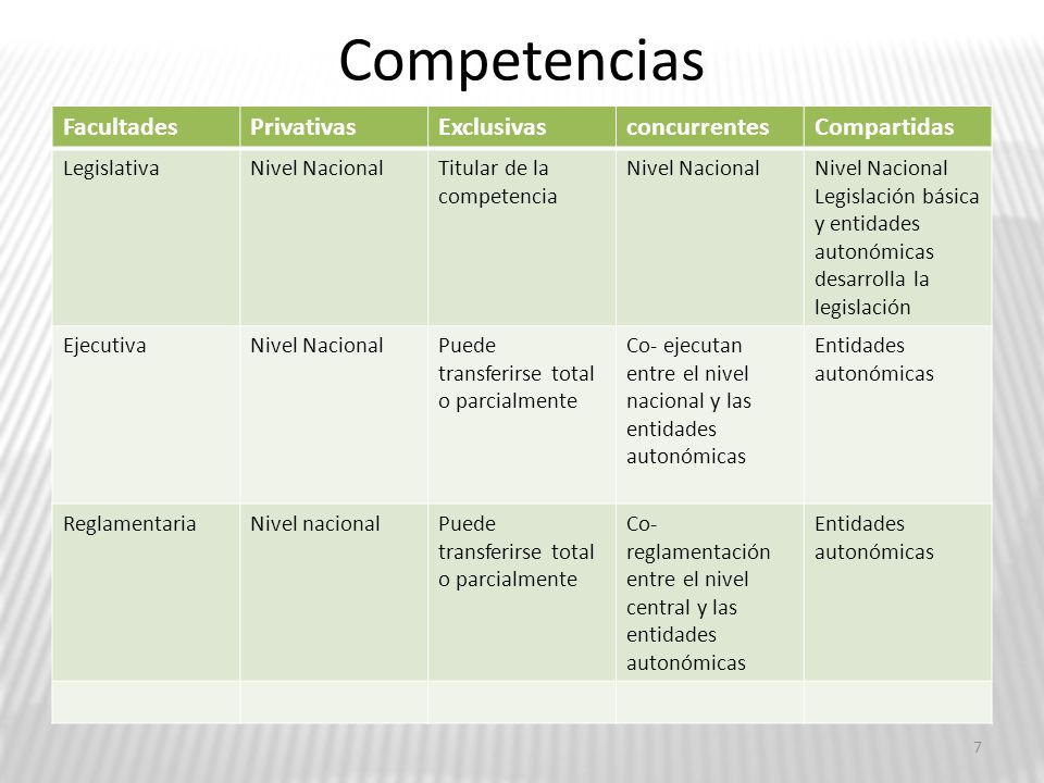 Competencias Facultades Privativas Exclusivas concurrentes Compartidas