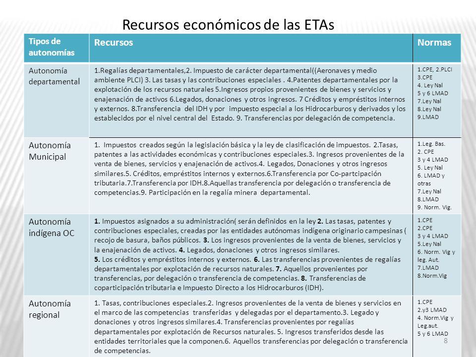 Recursos económicos de las ETAs