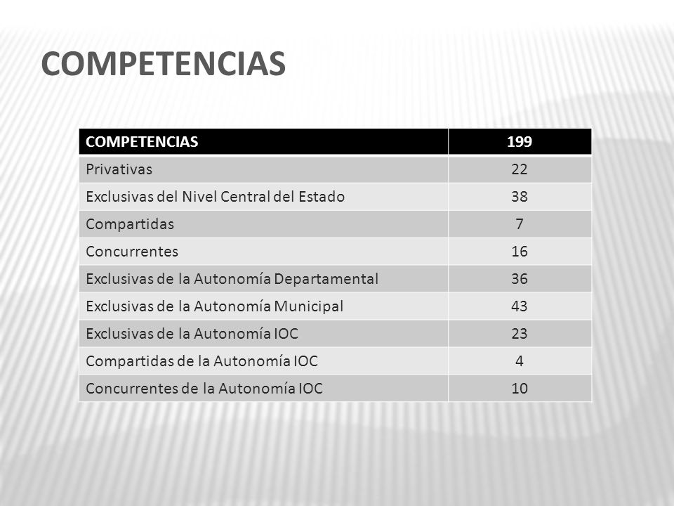 COMPETENCIAS COMPETENCIAS 199 Privativas 22