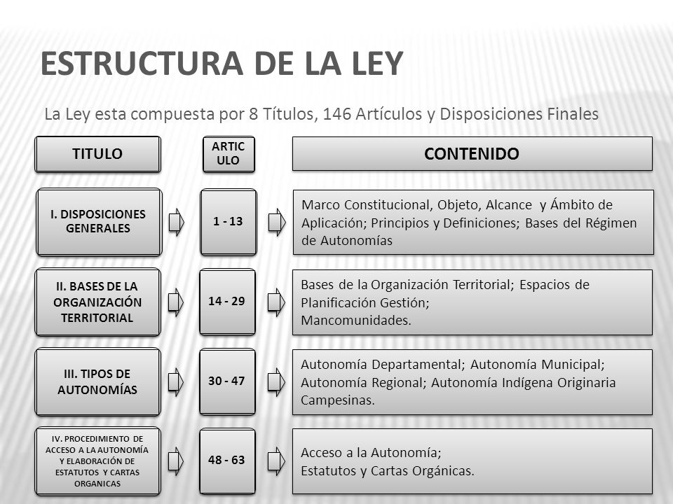 ESTRUCTURA DE LA LEY La Ley esta compuesta por 8 Títulos, 146 Artículos y Disposiciones Finales. TITULO.