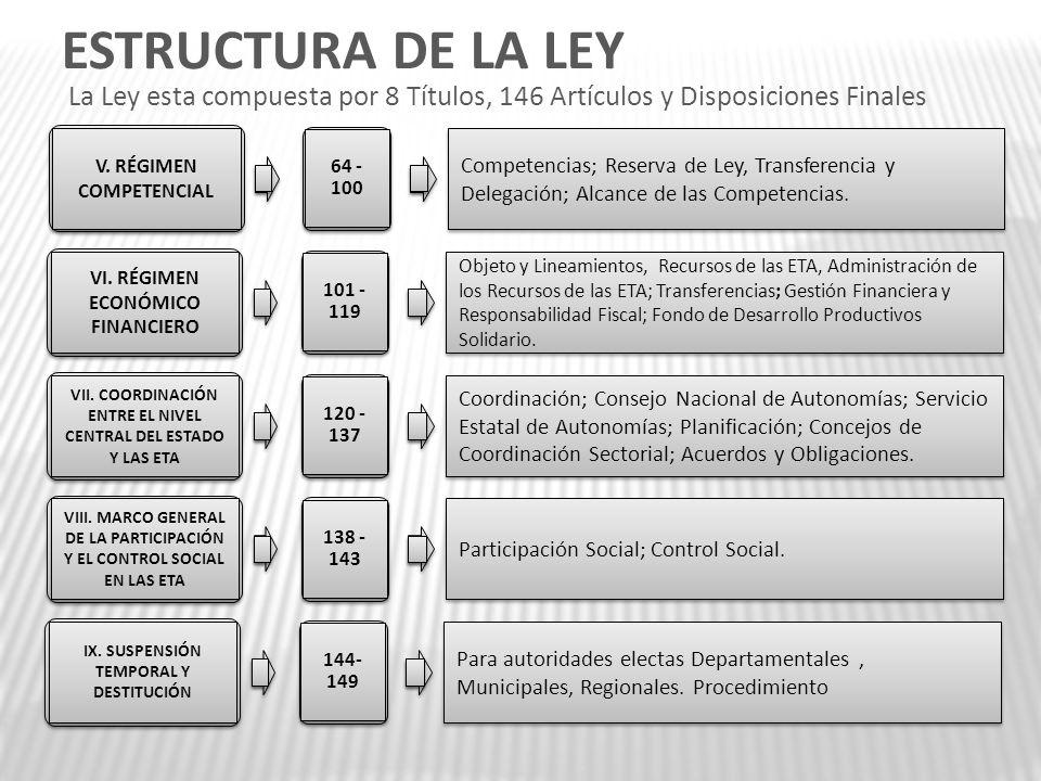 ESTRUCTURA DE LA LEY La Ley esta compuesta por 8 Títulos, 146 Artículos y Disposiciones Finales. V. RÉGIMEN COMPETENCIAL.