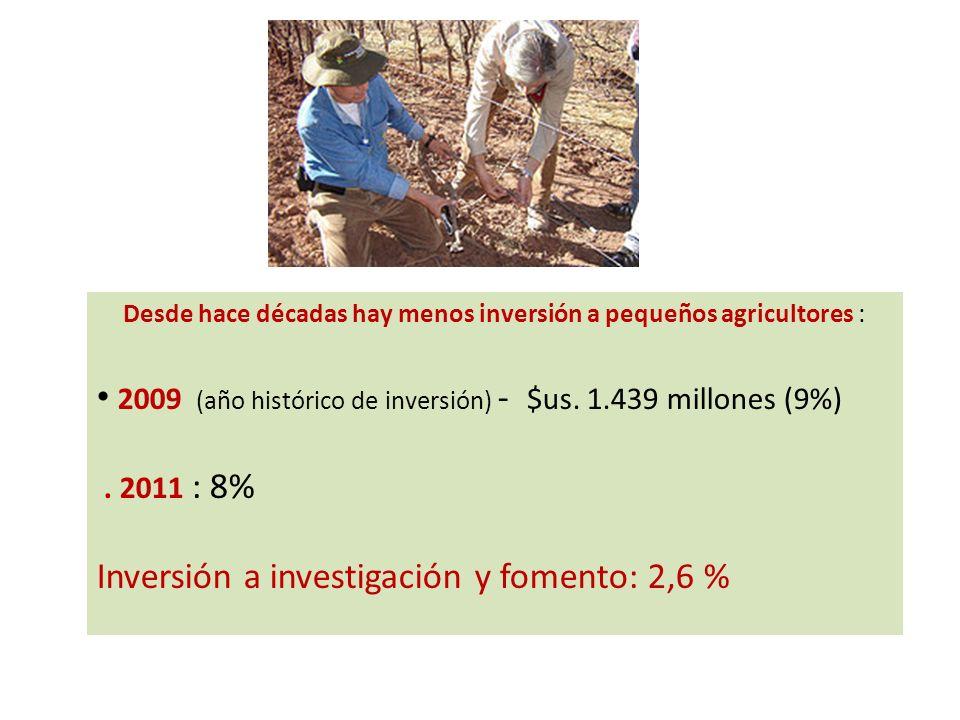 Desde hace décadas hay menos inversión a pequeños agricultores :